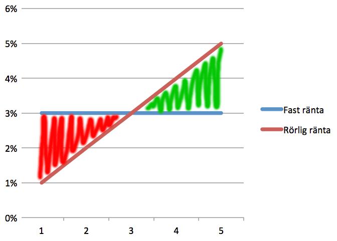 rörlig-vs-fast-ränta